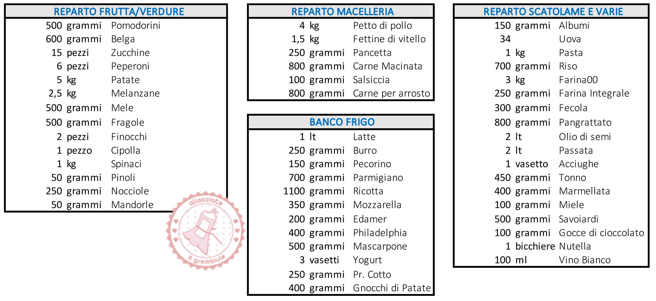 Menu Settimanale Sano Ed Economico menu settimanale con lista della spesa con grammature gratis