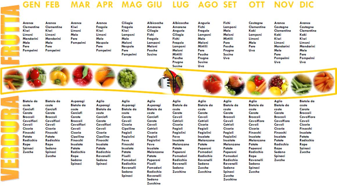 dieta settimanale solo verdure