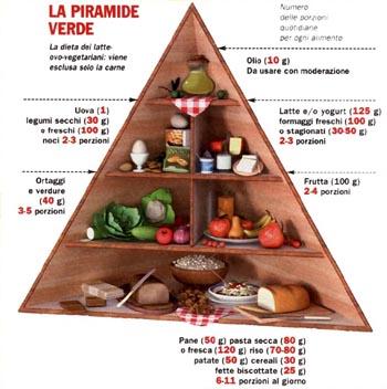 PiramideVegetariana
