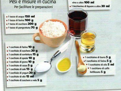 Come quantificare le dosi degli alimenti senza la bilancia….