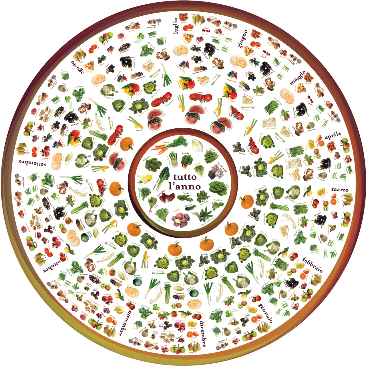 Stagionalit delle verdure mirepoix la cucina delle for Frutta con la o iniziale