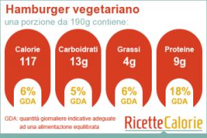 scheda nutrizionale hamburger vegetariano