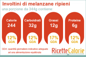 valori nutrizionale involtini di melanzane
