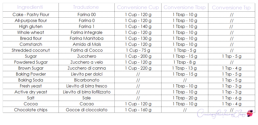 Tabella di Conversione per pesi Americani | Cup, Tbsp, Tsp