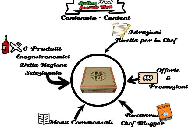 Italian Food Secrets Box, un sogno che diventa realtà
