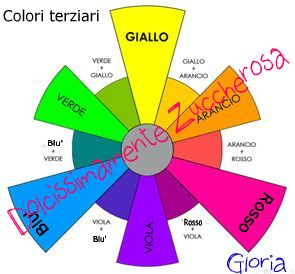 Tabelle Colori Per Pasta Di Zucchero Come Crearli Con I Primari