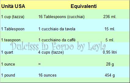 Tabella di conversione pesi americani: cup e grammi