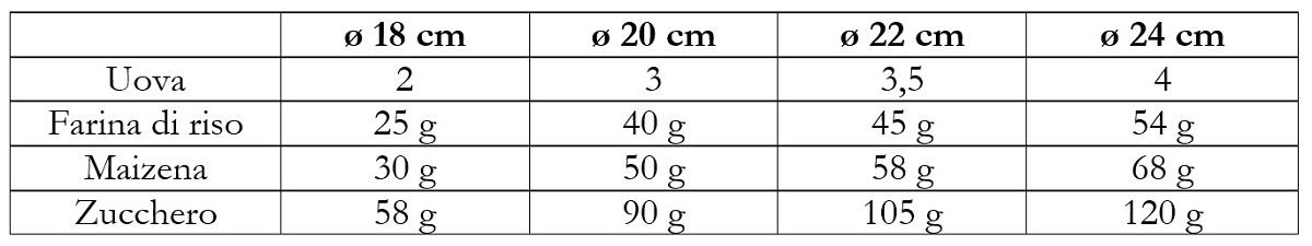 Tabella con misure per tortiera Pan di spagna senza glutine ricetta con farine naturali il chicco di mais