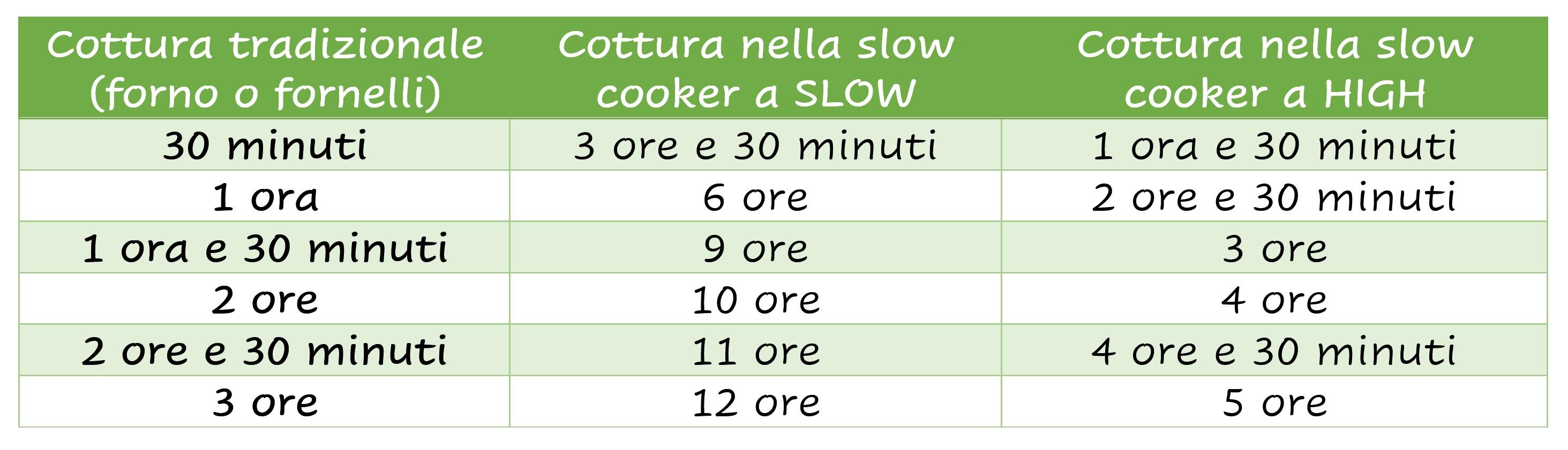 cucinare nella slow cooker tabella di conversione dei tempi di cottura nella slow cooker il chicco di mais