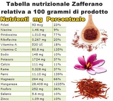 Tabella-nutrizionale-Zafferano