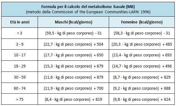 Metabolismo veloce: sintomi, dieta e come averlo ...