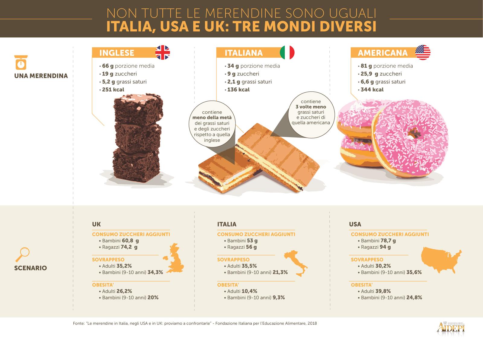 le Merendine in Italia, Usa e Uk a Confronto: il Made in Italy Eccelle!