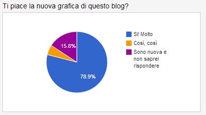"""sondaggio """"ti piace la nuova grafica di questo blog?"""""""