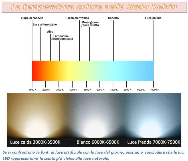 Grix it forum consigli lampada per non stancare la vista for Led luce calda