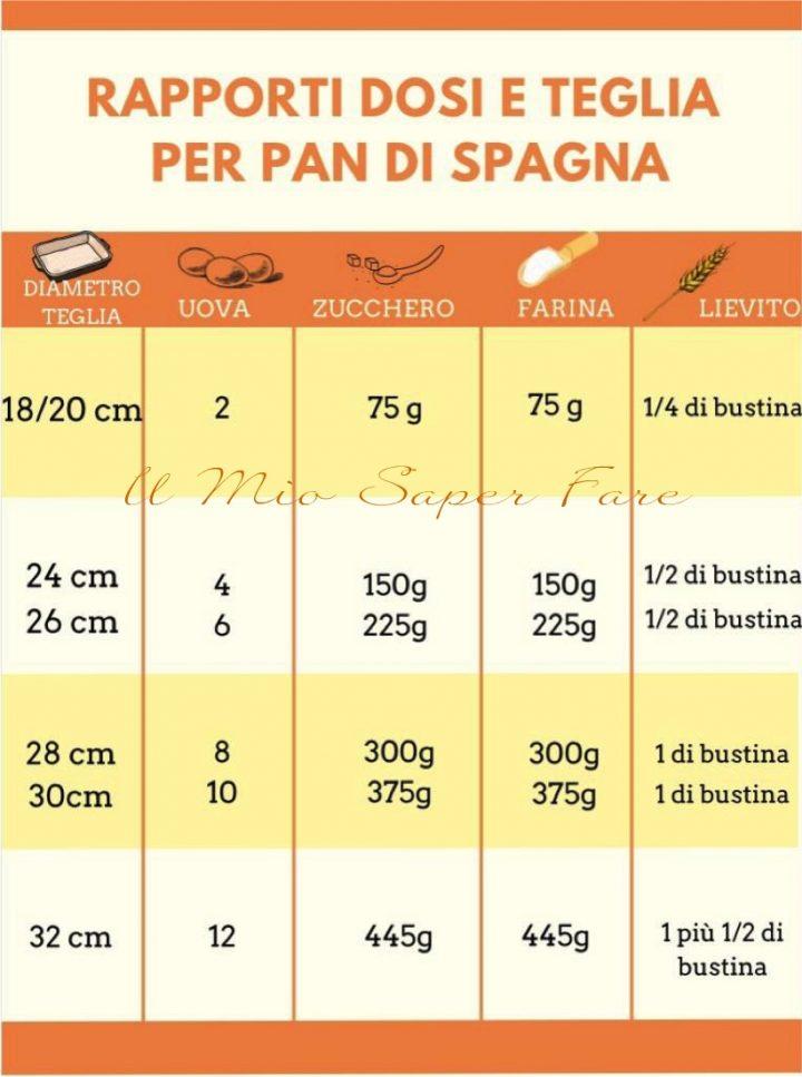 Ricetta Pan Di Spagna Dosi Per 20 Persone.Giusta Misura Delle Teglie Per Il Pan Di Spagna