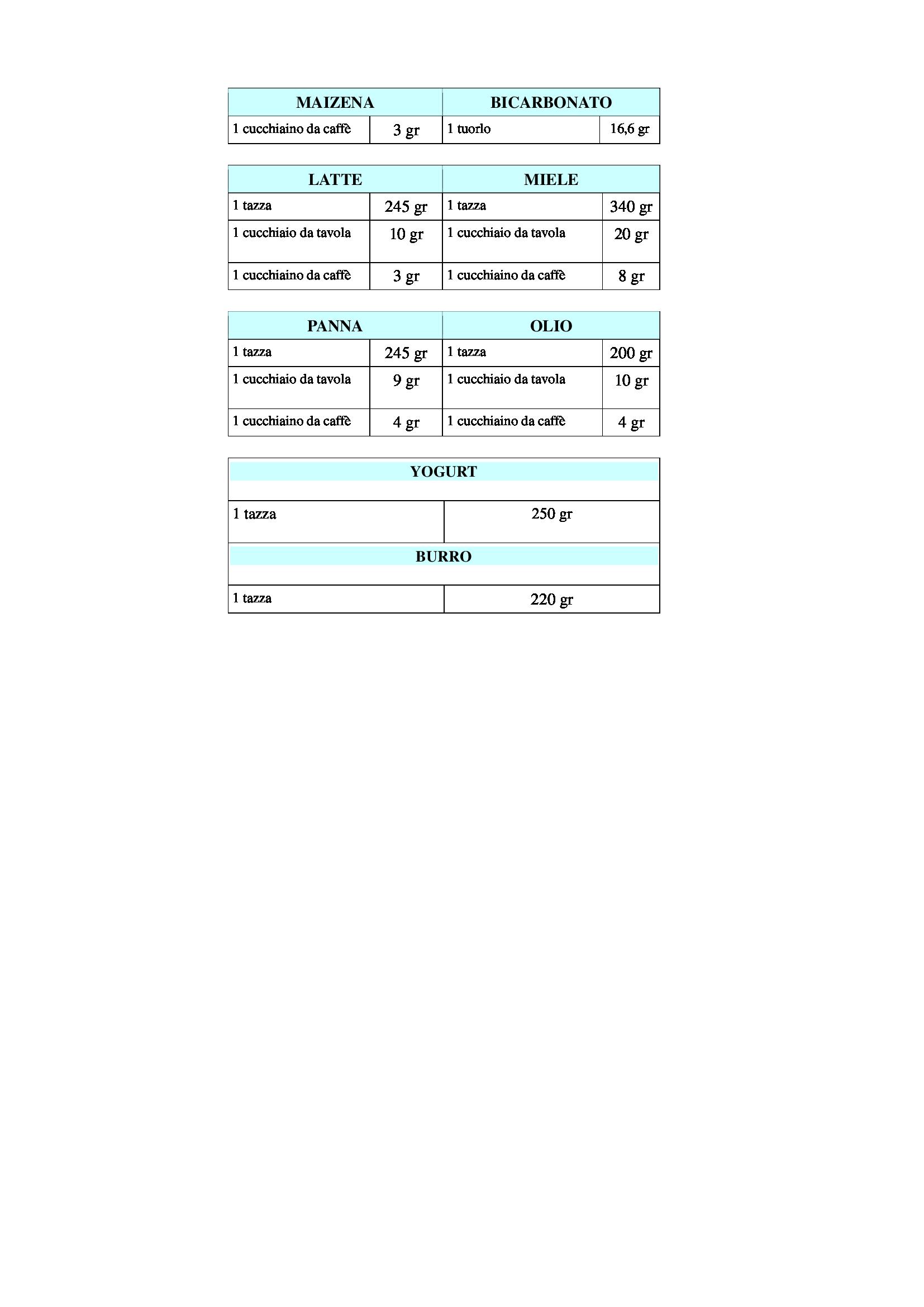 tabella-conversione-misure