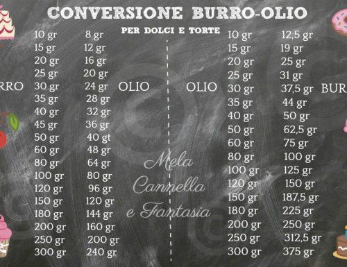 Conversione burro olio: dosi per preparare dolci e torte