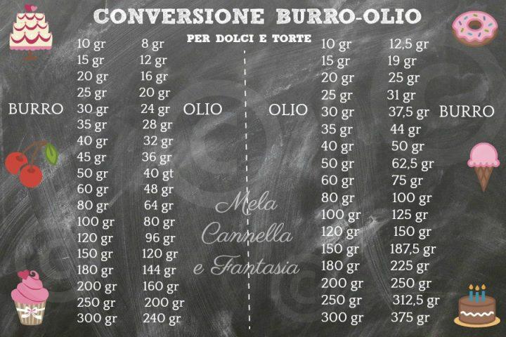 conversione burro olio