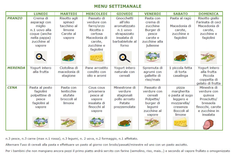 Dieta con menu settimanale