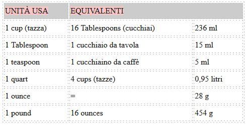 tabella misure equivalenti