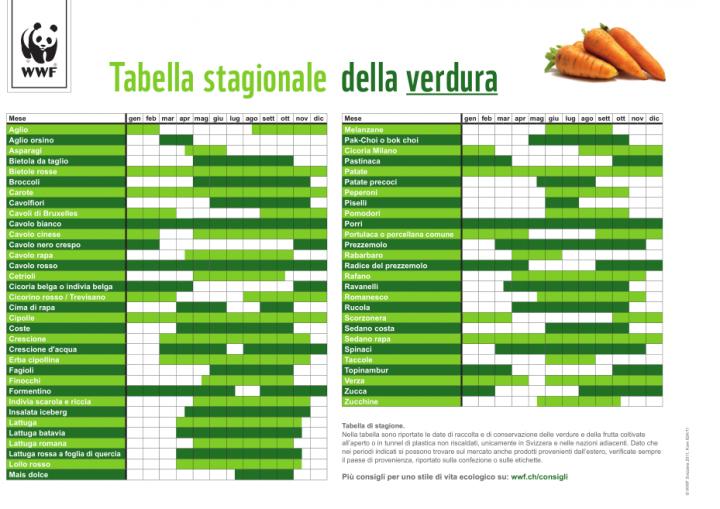 VERDURE DI STAGIONE Stagionalità di verdure legumi e aromi Ortaggi che passione by Sara