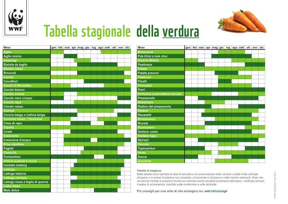 Stagionalità di verdure legumi e aromi Ortaggi che passione by Sara