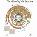 La ruota delle stagioni