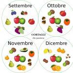 Frutta autunnale – ogni mese un gusto diverso