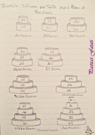 dosi-torte-320x453 Convertitore di teglie e di pesi