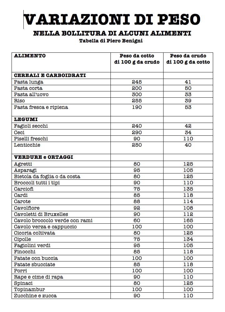 VARIAZIONI DI PESO NELLA BOLLITURA