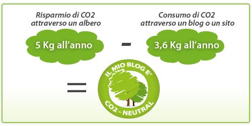Blog a impatto zero di CO2