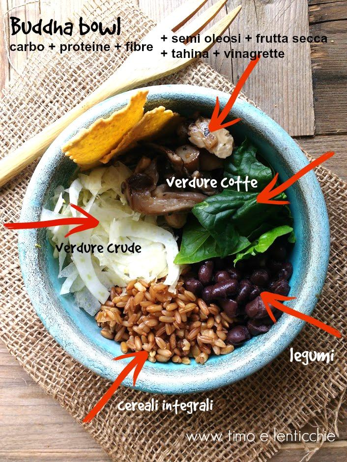 Buddha bowl pranzo veloce e sano ingredienti
