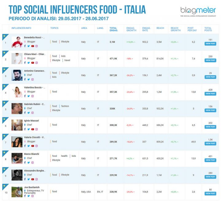 Nella CLASSIFICA TOP INFLUENCER